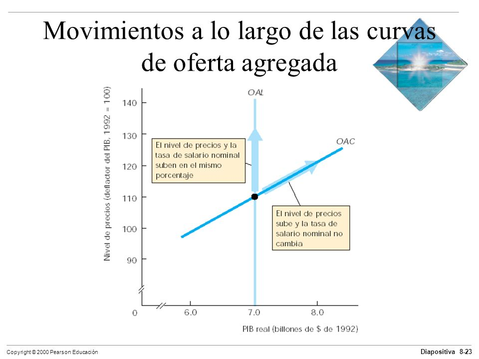 Movimientos a lo largo de las curvas de oferta agregada