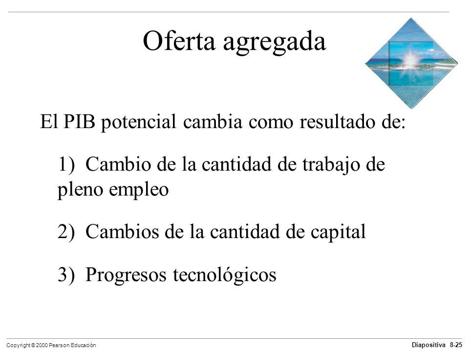 Oferta agregada El PIB potencial cambia como resultado de: