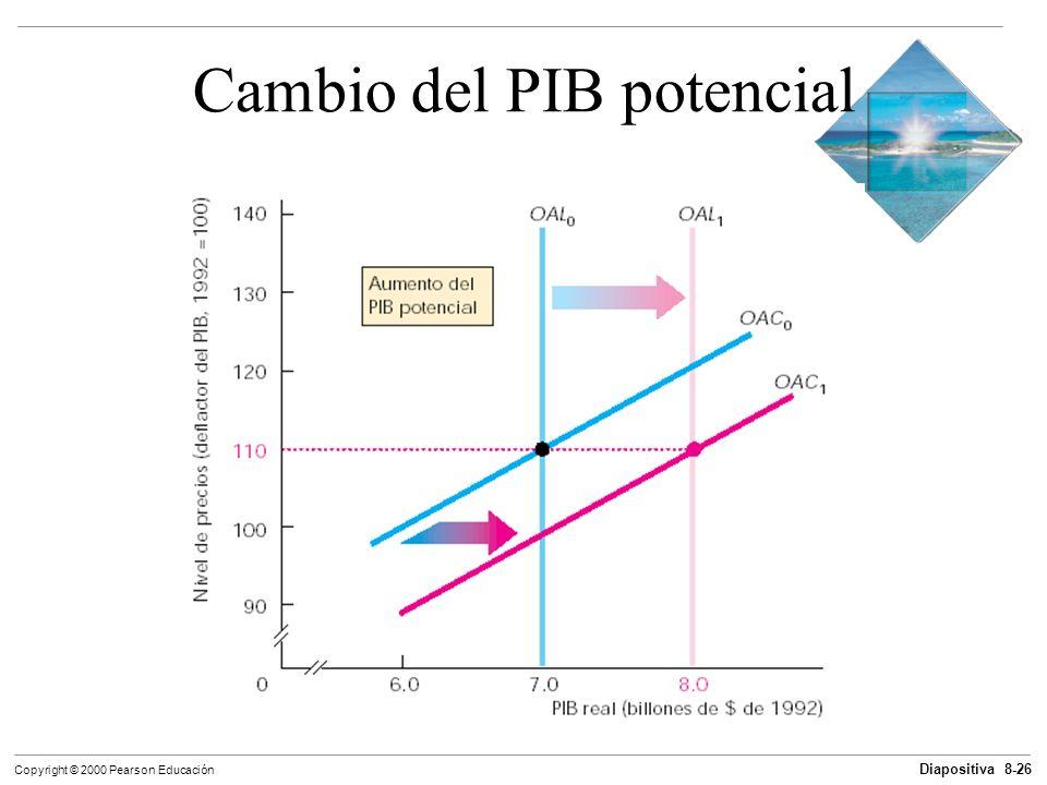 Cambio del PIB potencial