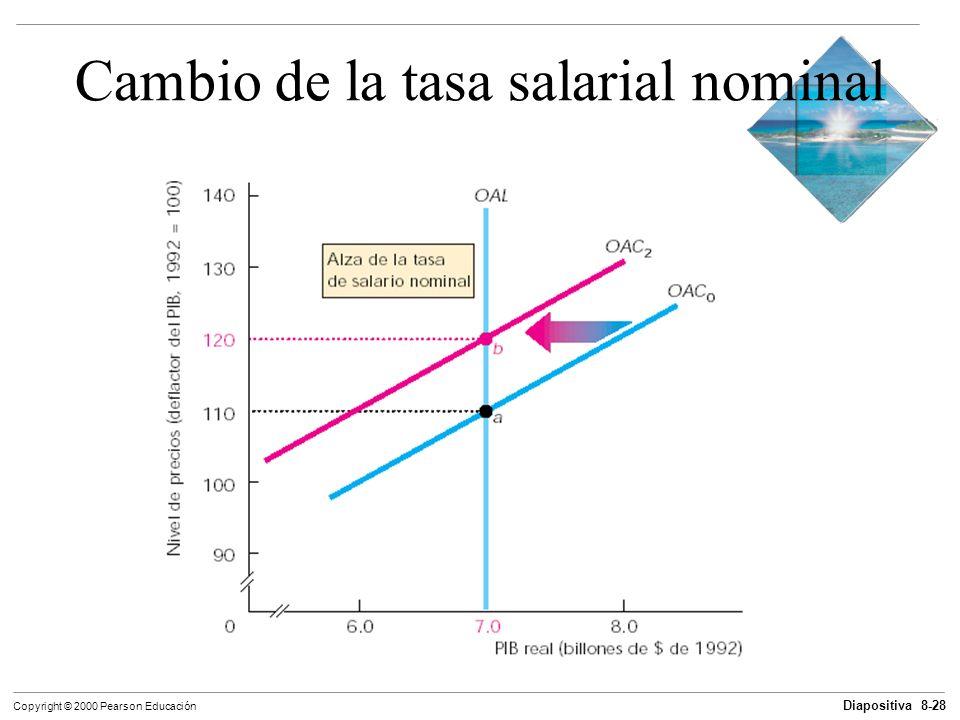 Cambio de la tasa salarial nominal