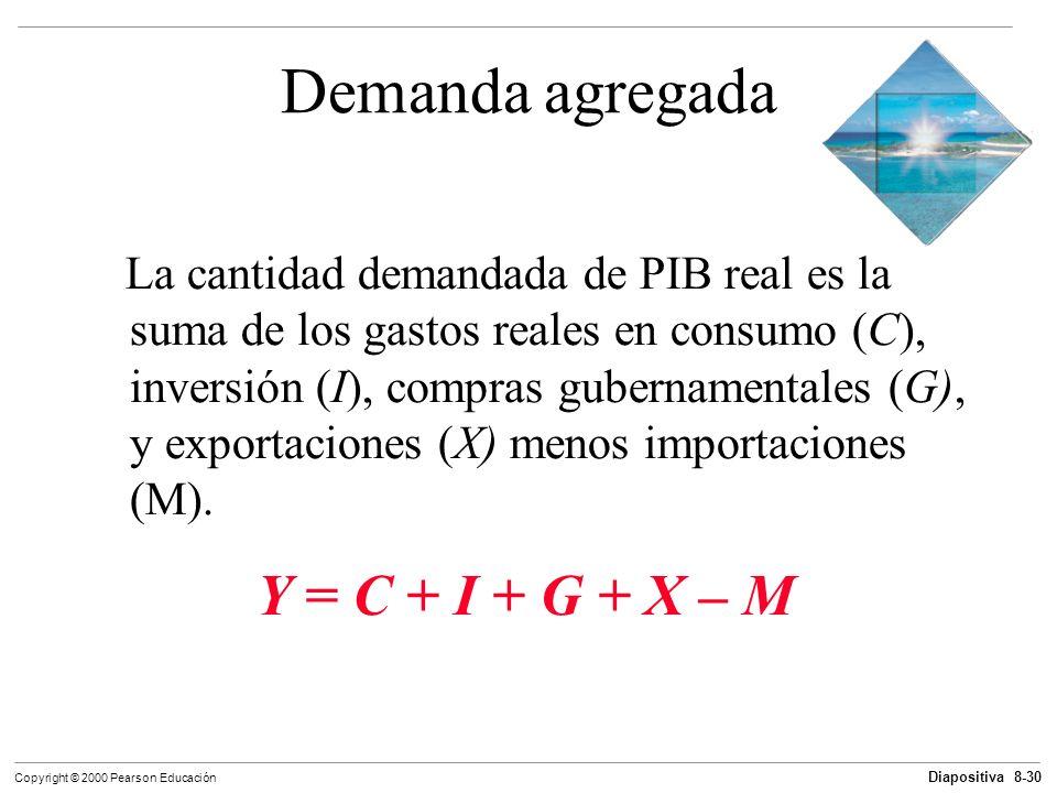 Demanda agregada Y = C + I + G + X – M