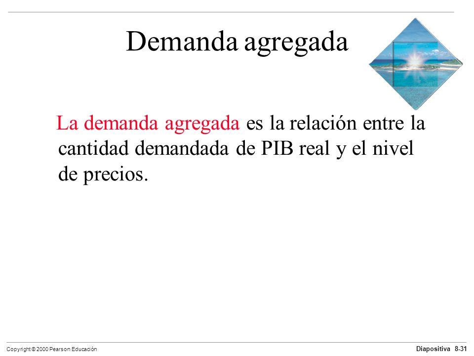 Demanda agregada La demanda agregada es la relación entre la cantidad demandada de PIB real y el nivel de precios.