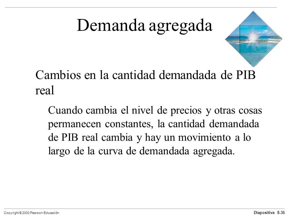 Demanda agregada Cambios en la cantidad demandada de PIB real