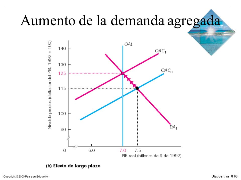 Aumento de la demanda agregada