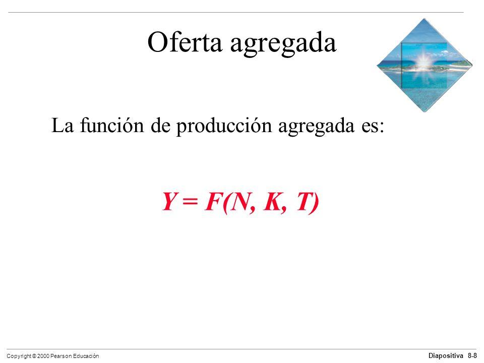 Oferta agregada La función de producción agregada es: Y = F(N, K, T)