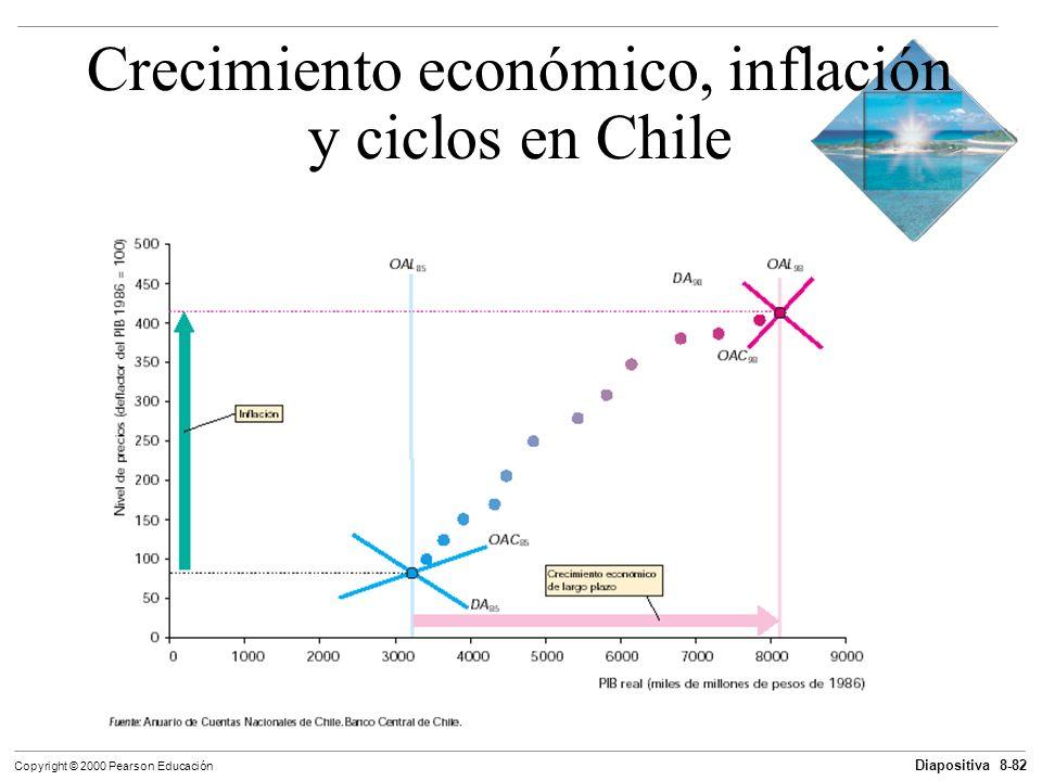 Crecimiento económico, inflación y ciclos en Chile
