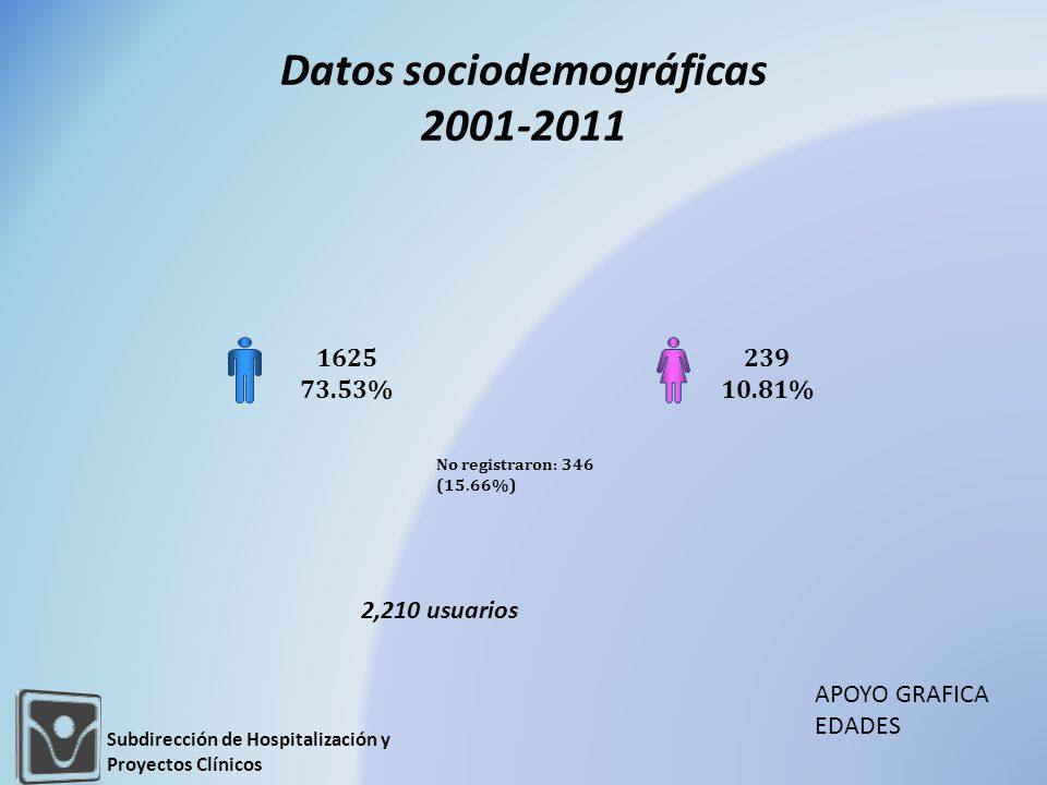 Datos sociodemográficas 2001-2011