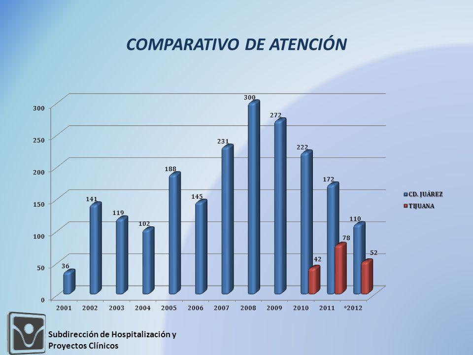 COMPARATIVO DE ATENCIÓN