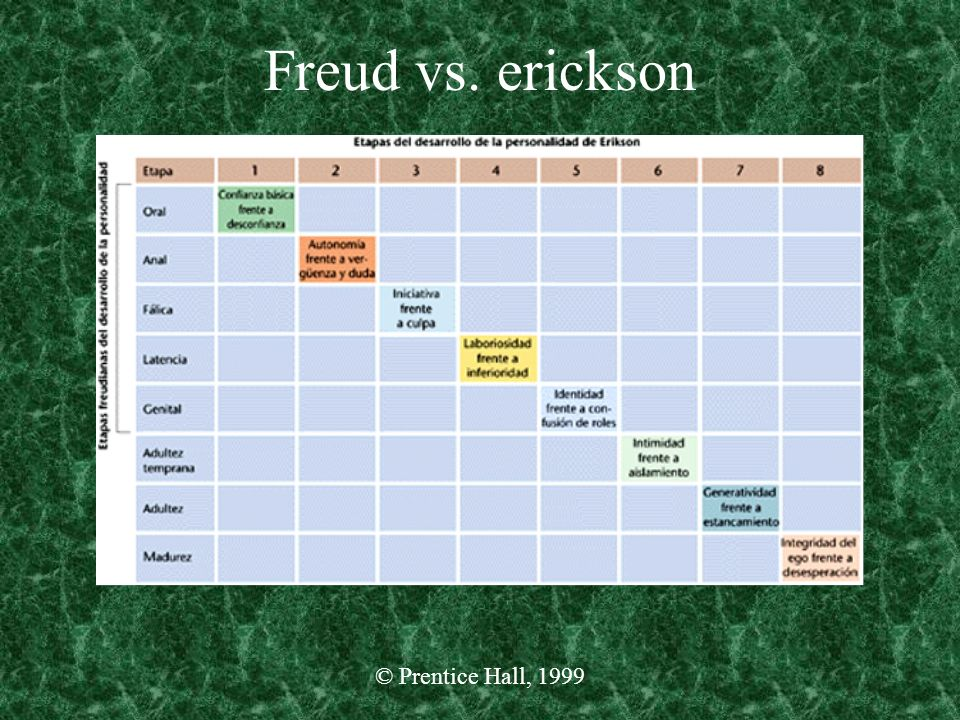 Freud vs. erickson © Prentice Hall, 1999