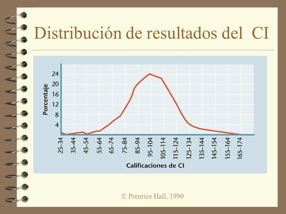 Distribución de resultados del CI