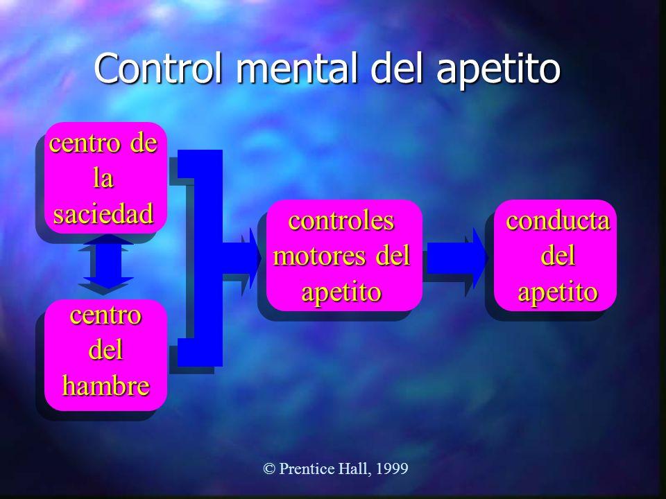 Control mental del apetito