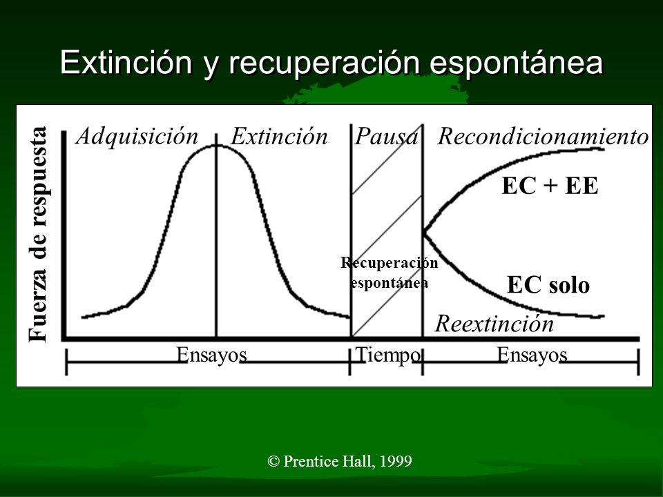 Extinción y Recuperación Espontánea