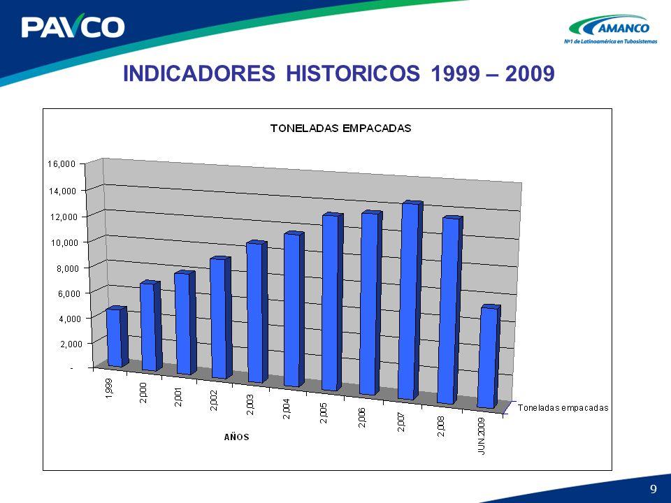 INDICADORES HISTORICOS 1999 – 2009