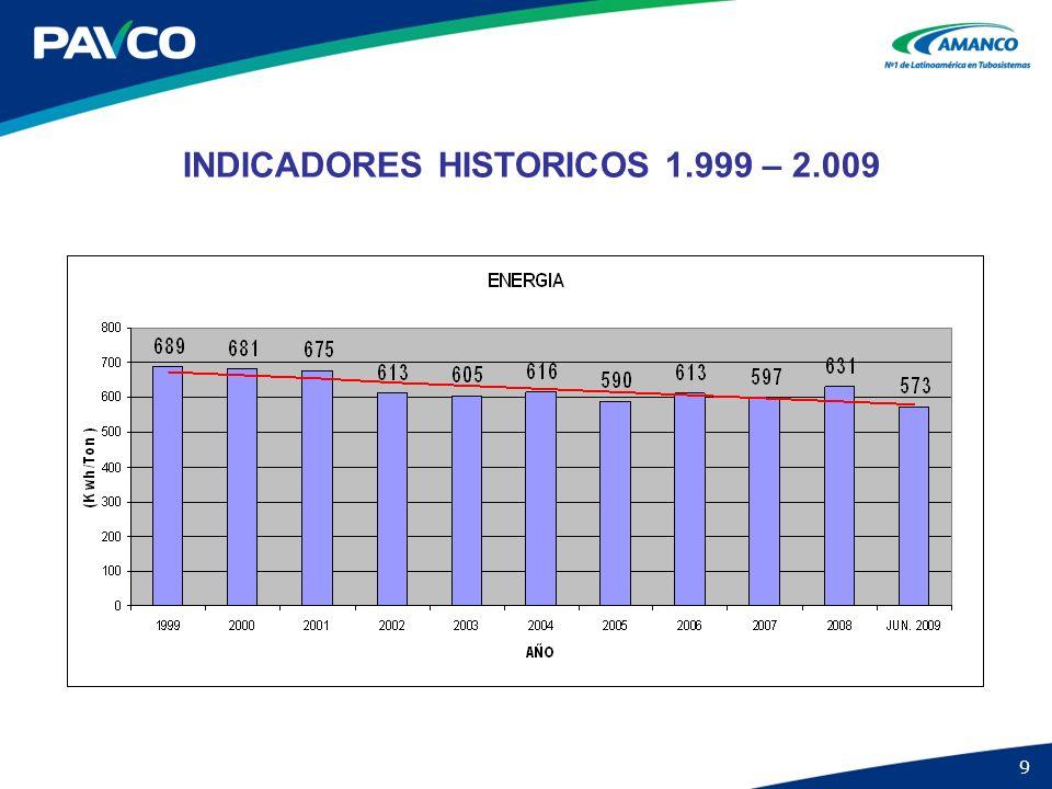 INDICADORES HISTORICOS 1.999 – 2.009