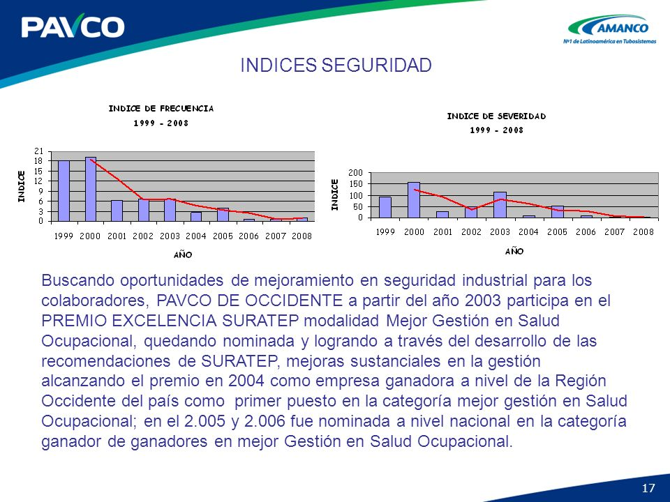 INDICES SEGURIDAD