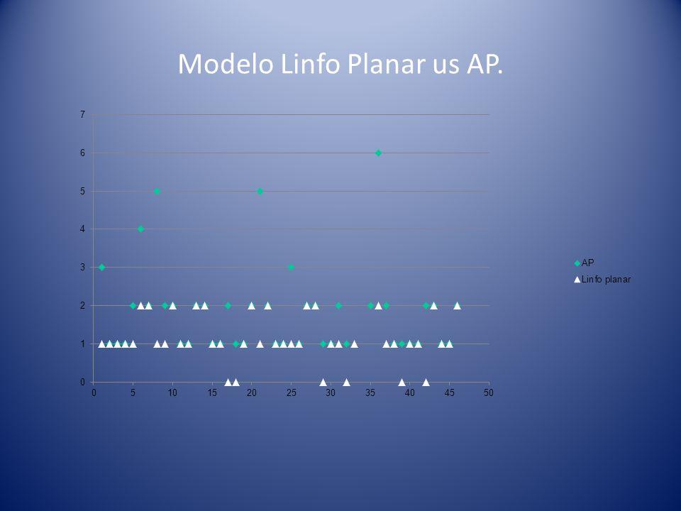 Modelo Linfo Planar us AP.
