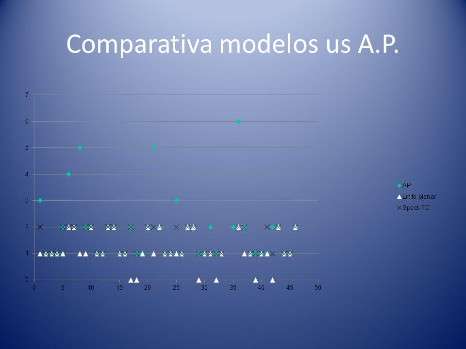 Comparativa modelos us A.P.