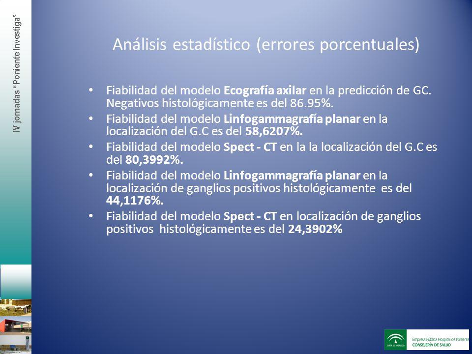 Análisis estadístico (errores porcentuales)