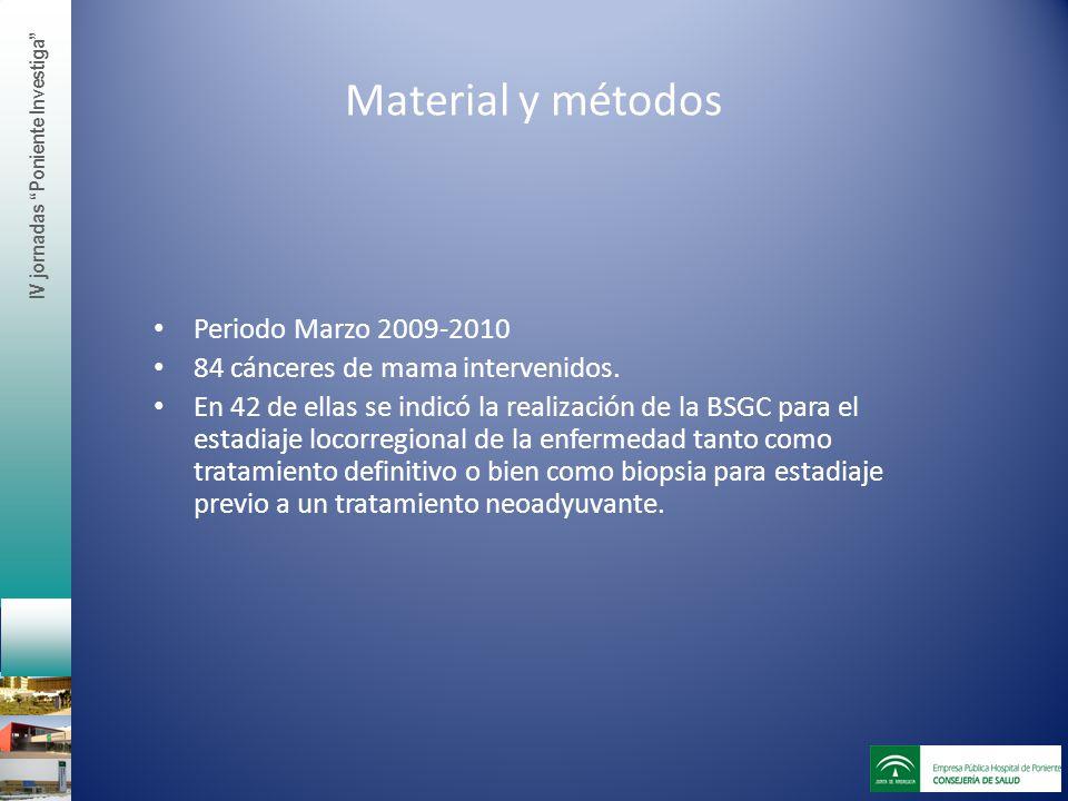 Material y métodos Periodo Marzo 2009-2010