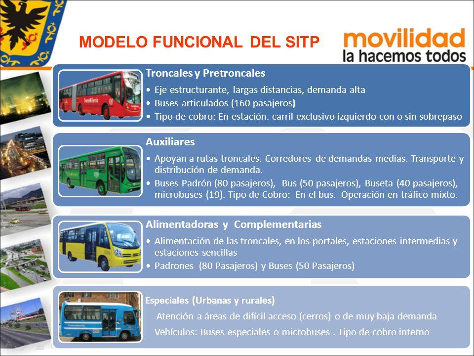 MODELO FUNCIONAL DEL SITP