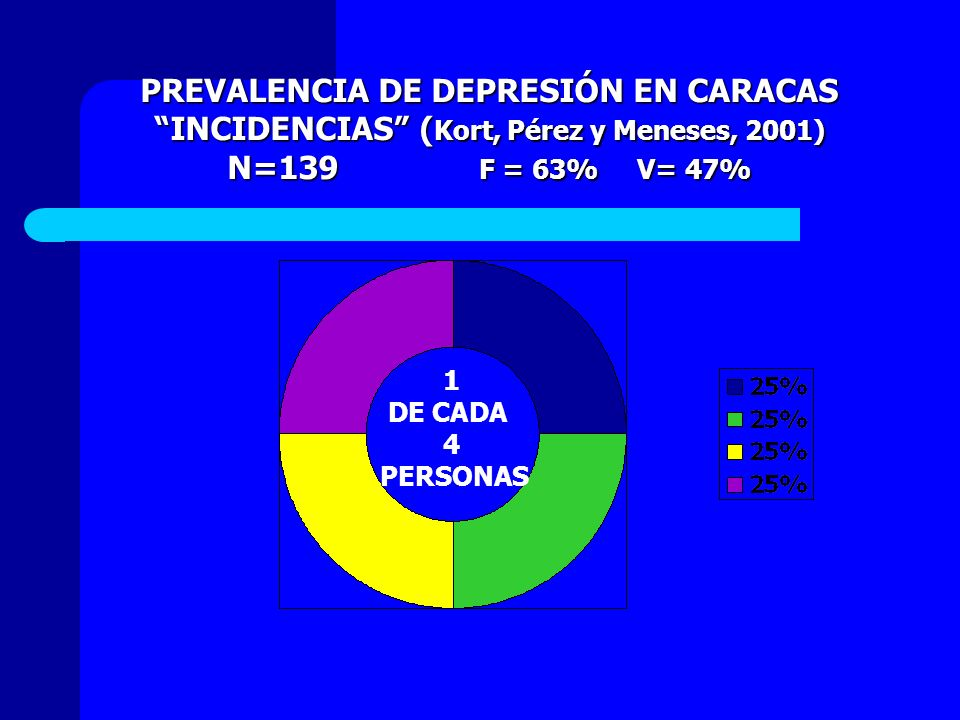 PREVALENCIA DE DEPRESIÓN EN CARACAS