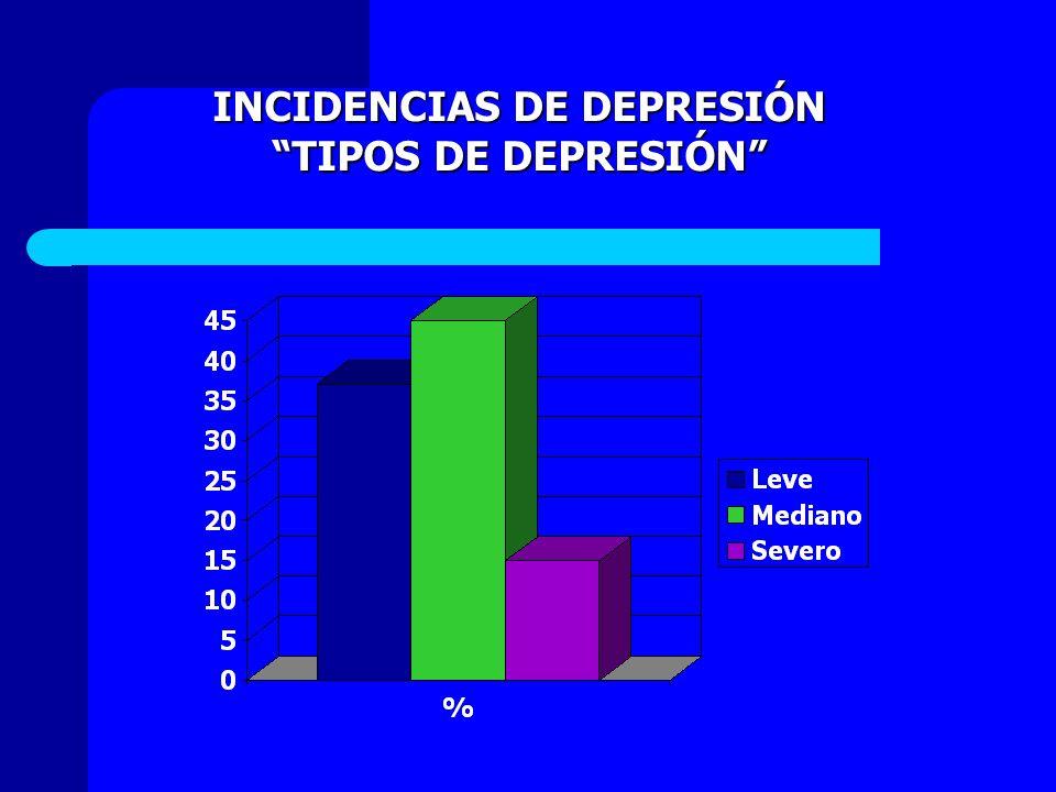 INCIDENCIAS DE DEPRESIÓN