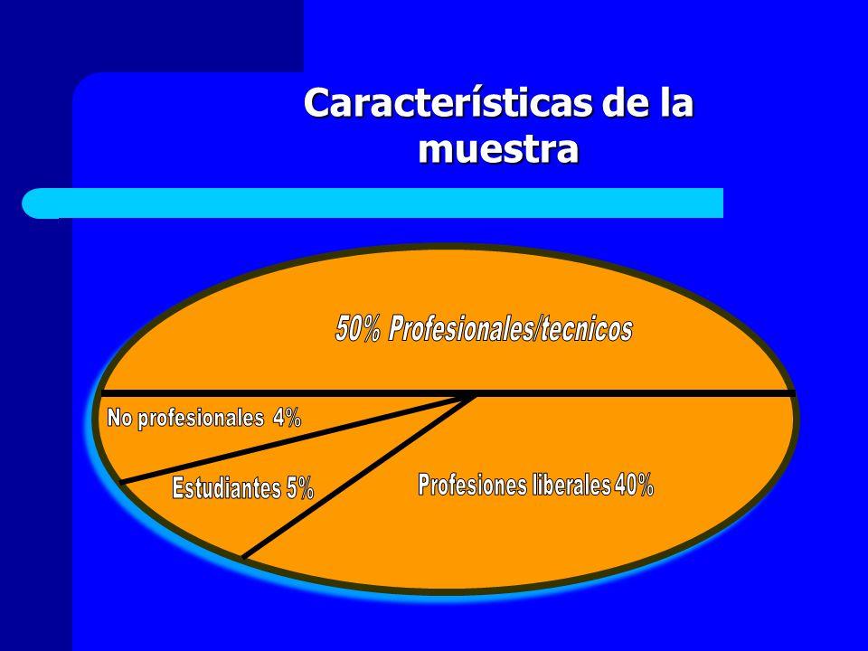 Características de la muestra
