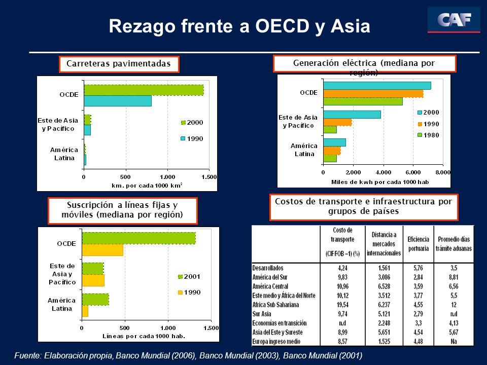 Rezago frente a OECD y Asia