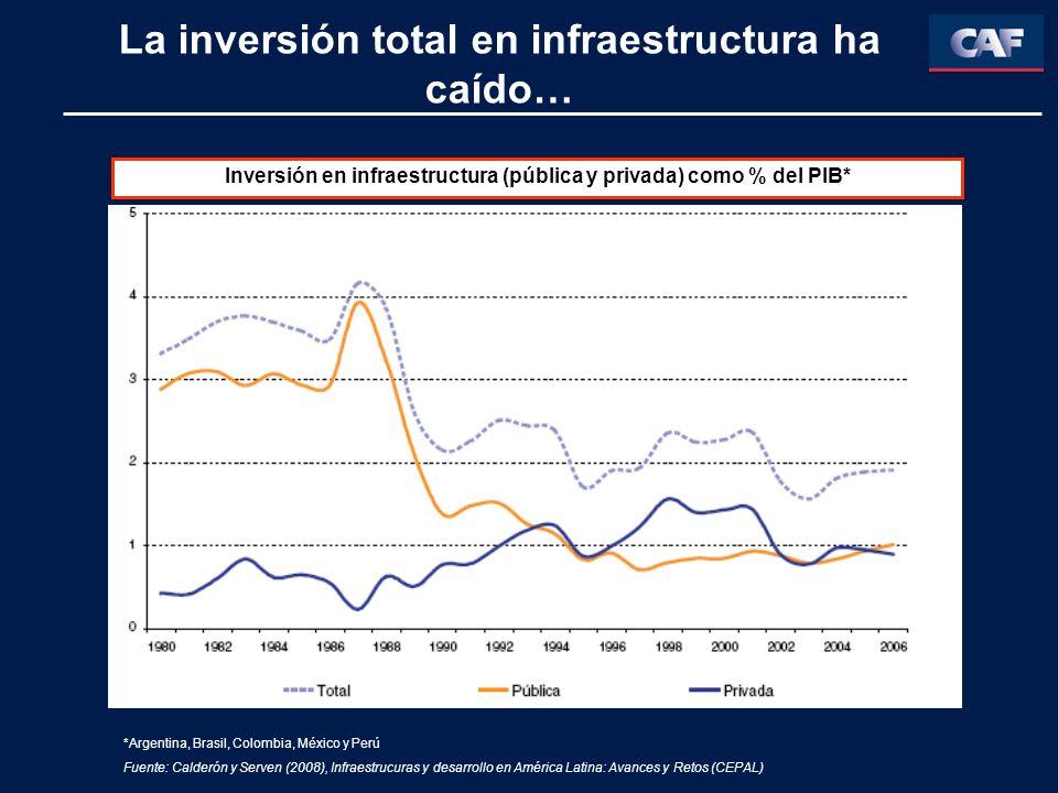 La inversión total en infraestructura ha caído…