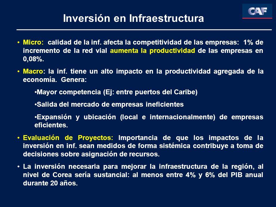 Inversión en Infraestructura