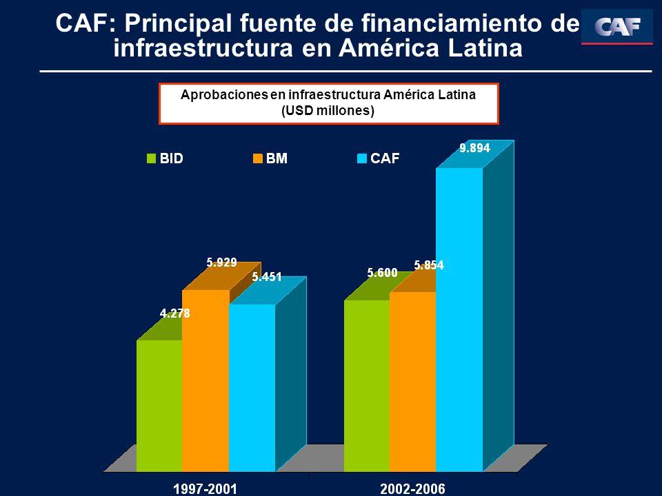 Aprobaciones en infraestructura América Latina