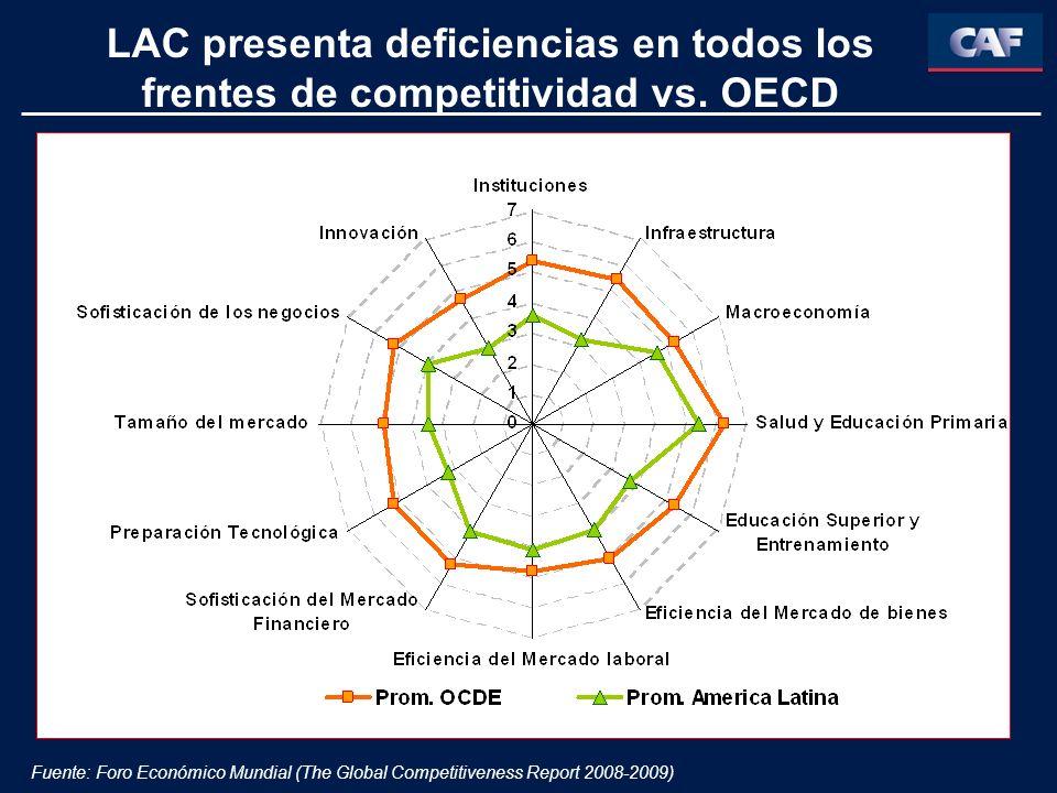 LAC presenta deficiencias en todos los frentes de competitividad vs
