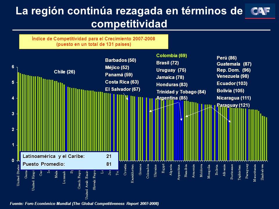 La región continúa rezagada en términos de competitividad