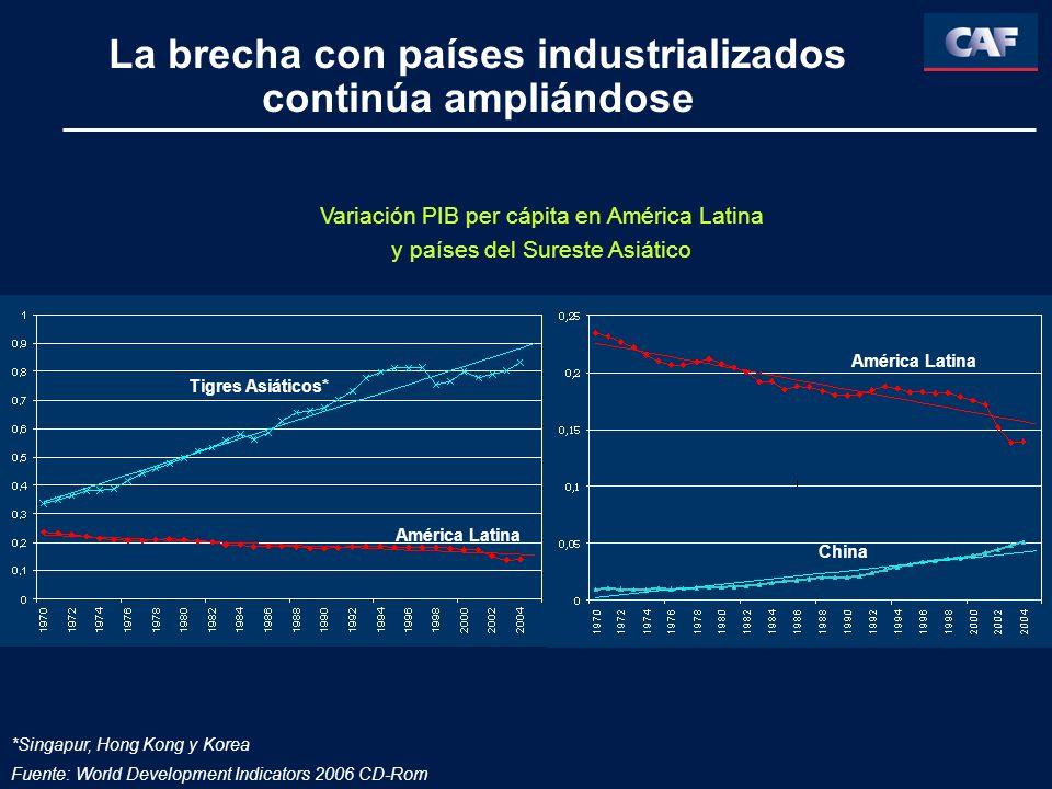 La brecha con países industrializados continúa ampliándose