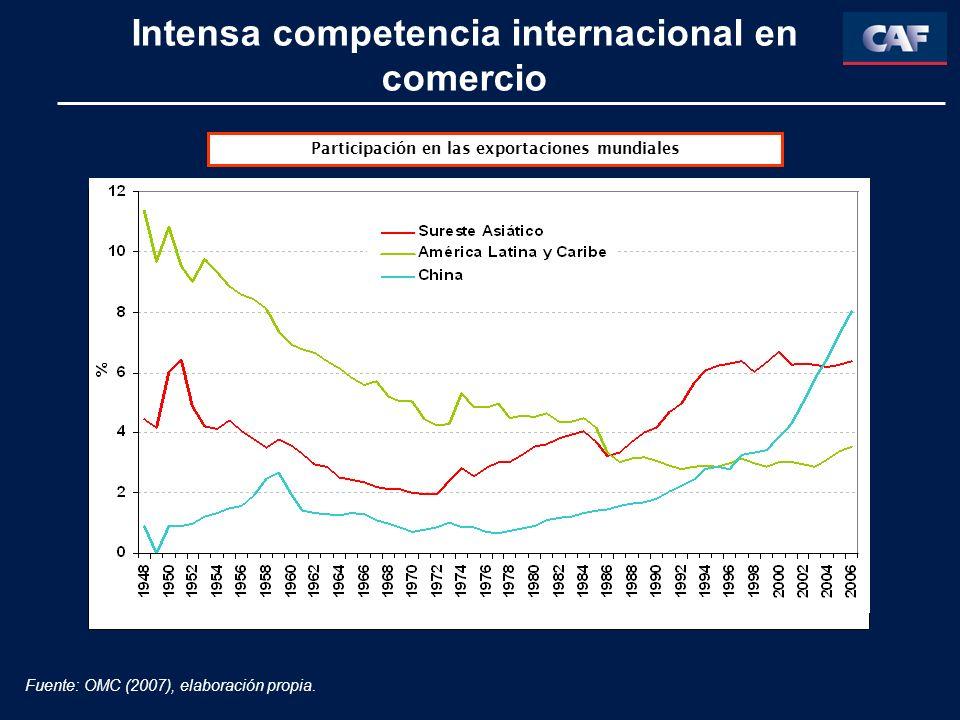 Intensa competencia internacional en comercio