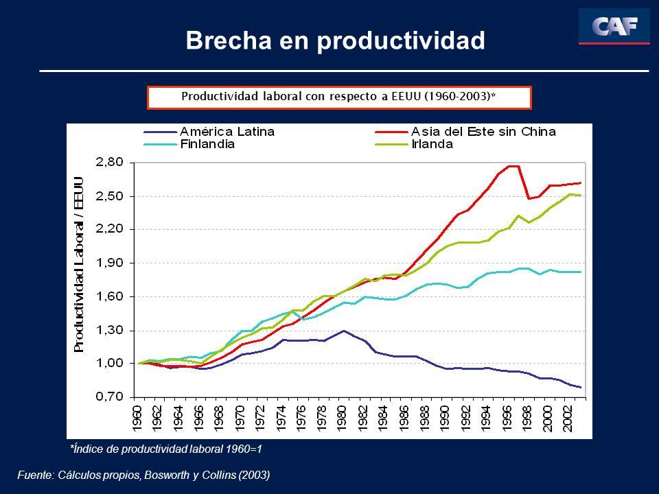 Brecha en productividad