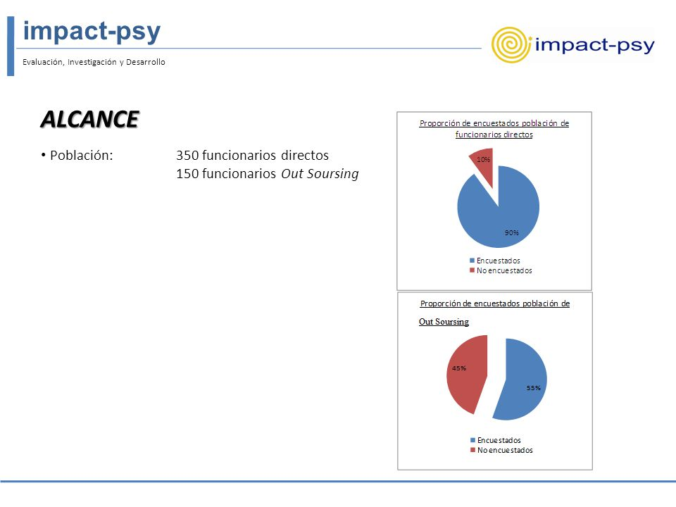 impact-psy Evaluación, Investigación y Desarrollo.