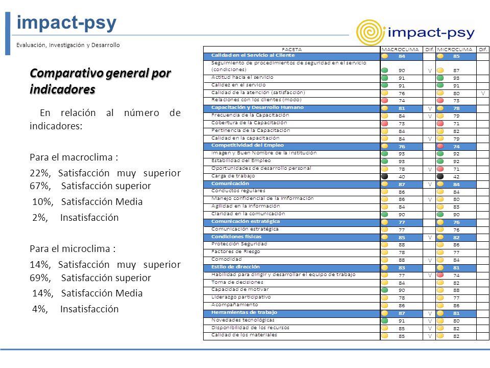 Comparativo general por indicadores