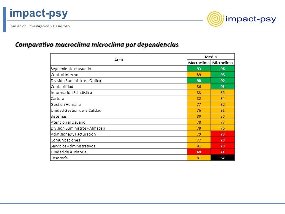 Comparativo macroclima microclima por dependencias