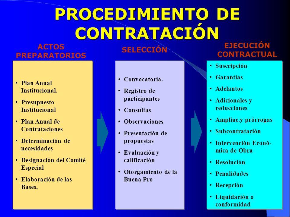 PROCEDIMIENTO DE CONTRATACIÓN
