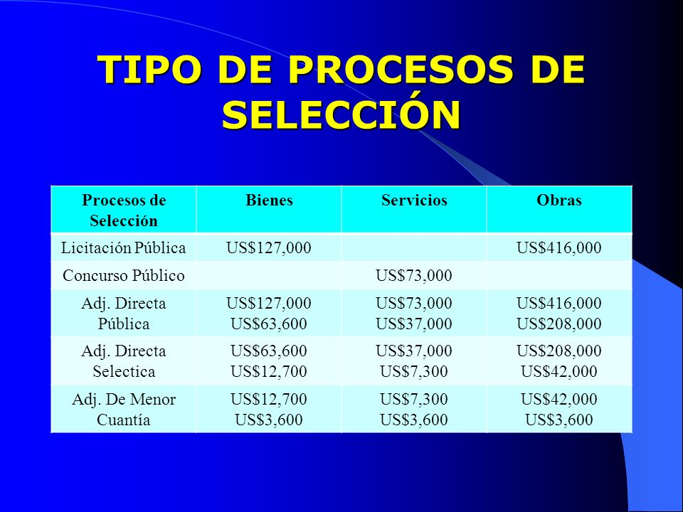TIPO DE PROCESOS DE SELECCIÓN