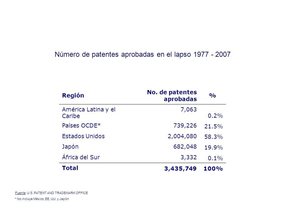 Número de patentes aprobadas en el lapso 1977 - 2007