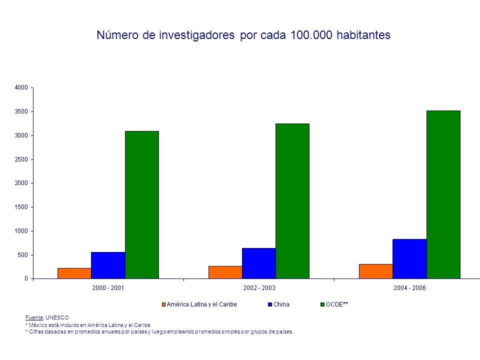Número de investigadores por cada 100.000 habitantes