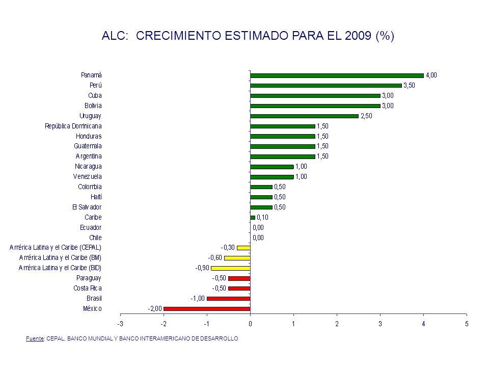 ALC: CRECIMIENTO ESTIMADO PARA EL 2009 (%)