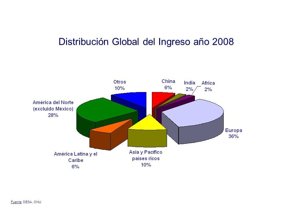 Distribución Global del Ingreso año 2008
