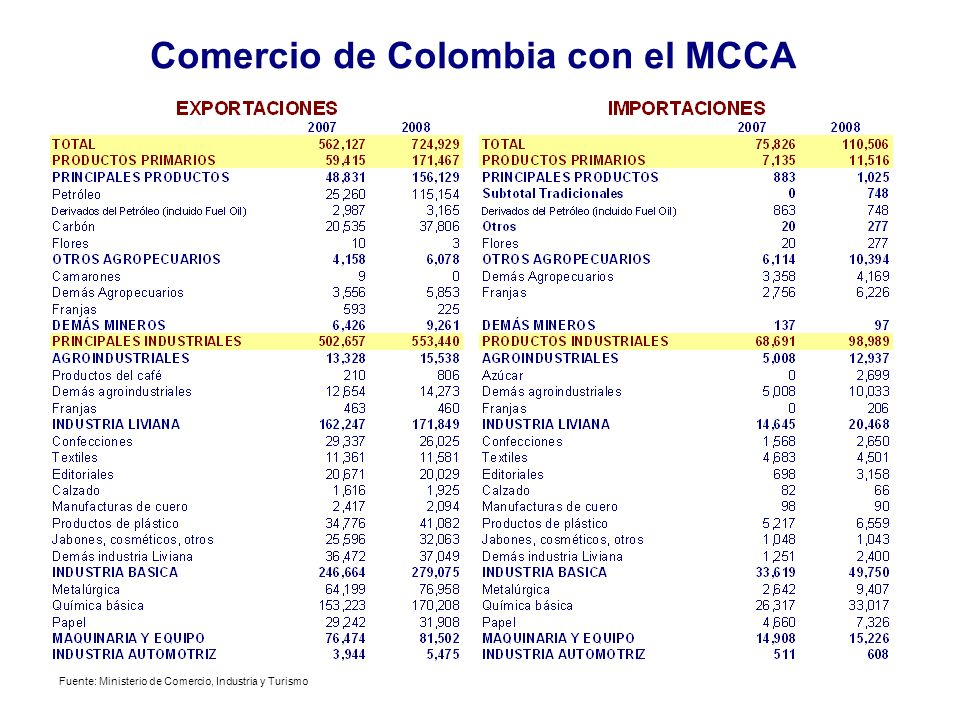 Comercio de Colombia con el MCCA