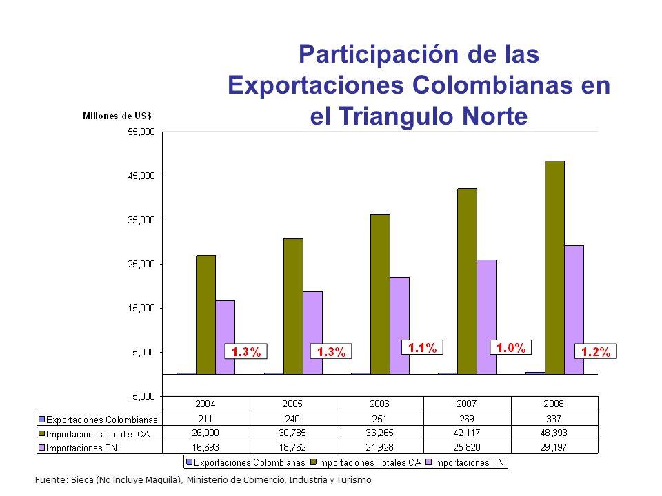 Participación de las Exportaciones Colombianas en el Triangulo Norte