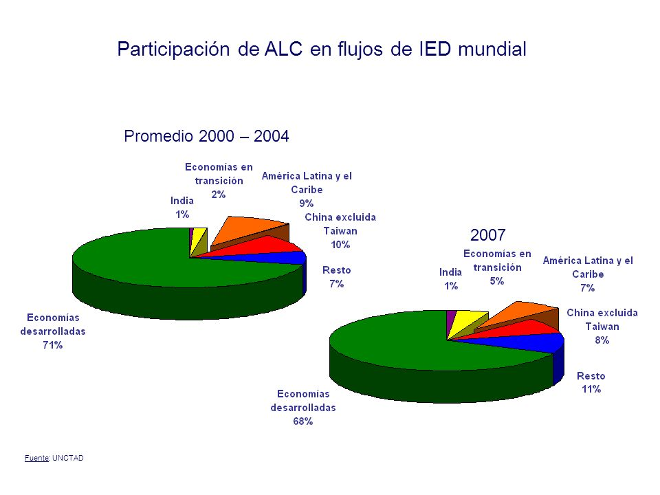 Participación de ALC en flujos de IED mundial