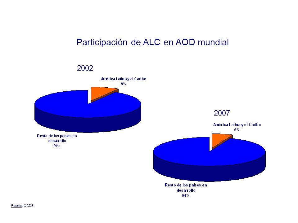 Participación de ALC en AOD mundial