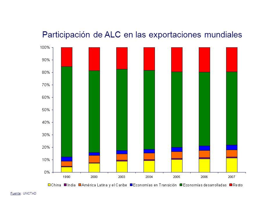 Participación de ALC en las exportaciones mundiales